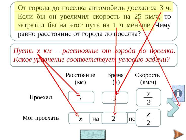 х х 3 на 1 ч меньше 2 v = s : t Расстояние (км) Время (ч) Скорость (км/ч) Про...