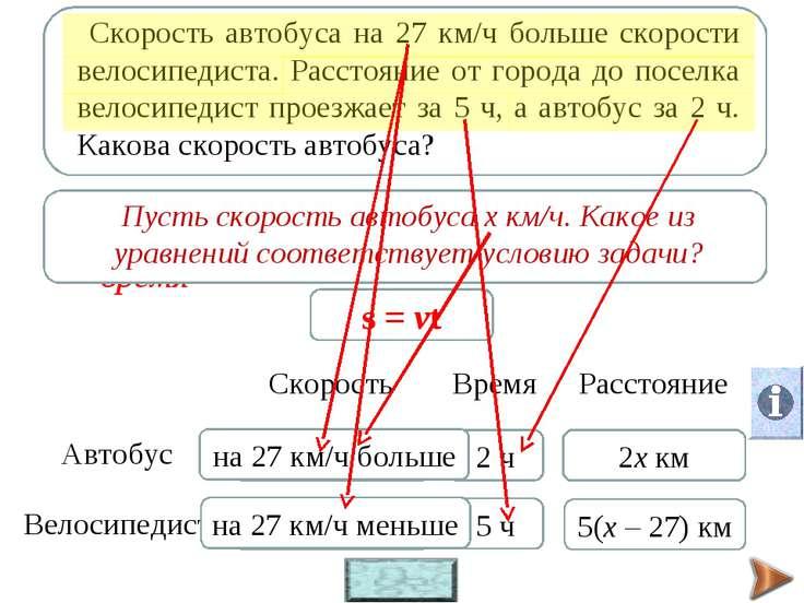 s – расстояние, v – скорость, t - время s = vt 2 ч (х – 27) км/ч х км/ч 5 ч 2...