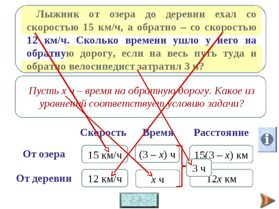 15 км/ч 12 км/ч х ч (3 – х) ч 15(3 – х) км 12х км 3 ч s – расстояние, v – ско...