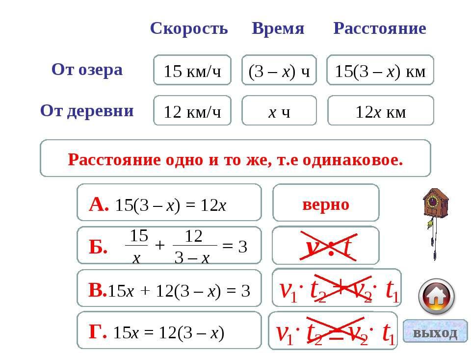 15 км/ч 12 км/ч х ч (3 – х) ч 15(3 – х) км 12х км верно А. 15(3 – х) = 12х не...