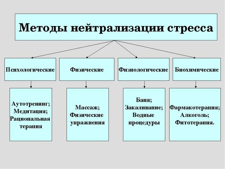 Методы нейтрализации стресса Психологические Физические Физиологические Биохи...