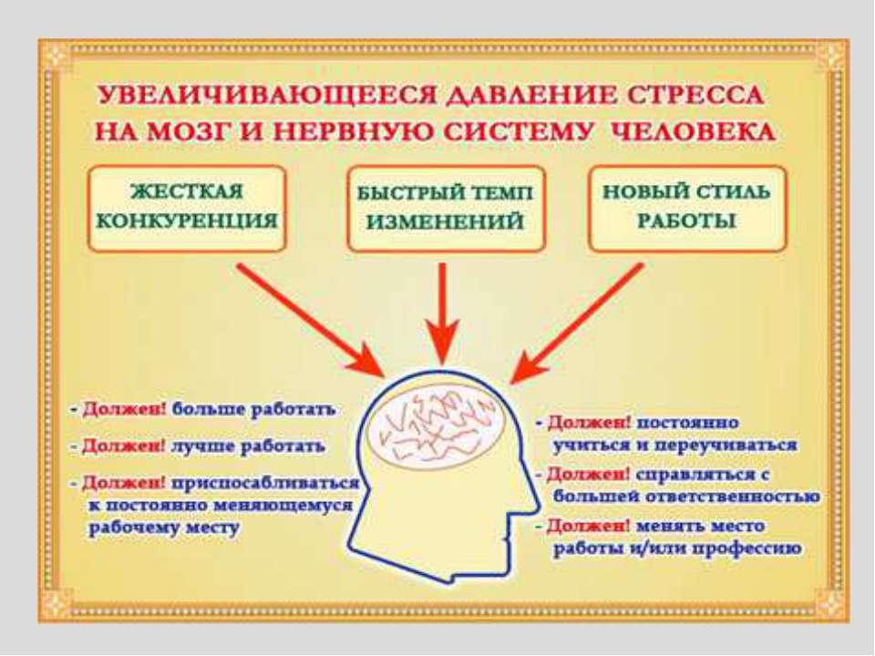 Презентация на тему Стресс в профессиональной деятельности  4 слайд