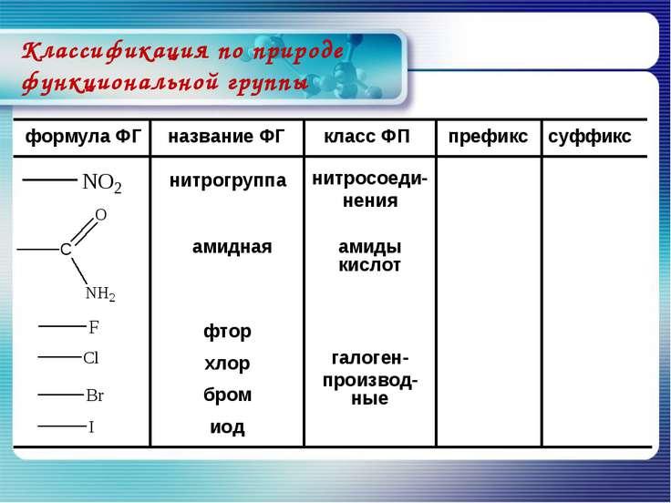 Классификация по природе функциональной группы нитрогруппа формула ФГ названи...