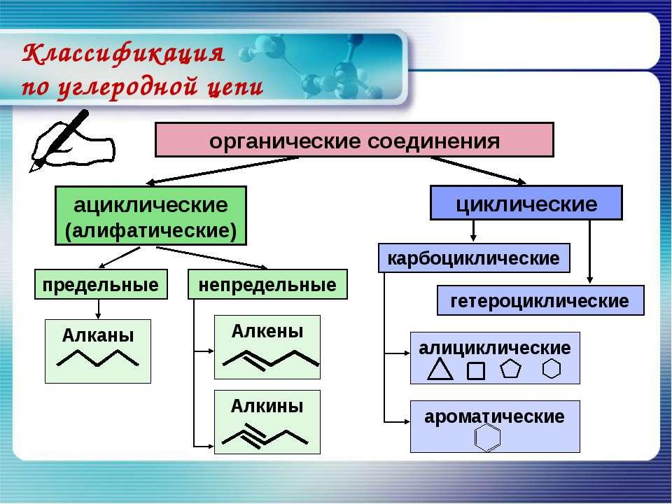 Алкены Алкины Классификация по углеродной цепи органические соединения ацикли...