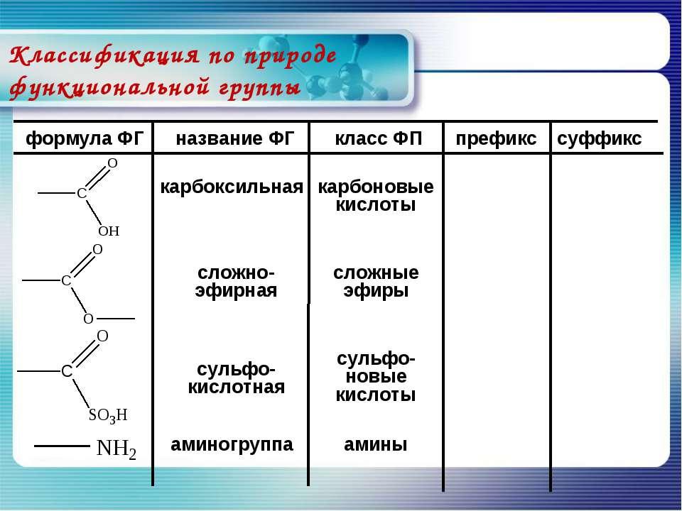 Классификация по природе функциональной группы карбоксильная формула ФГ назва...