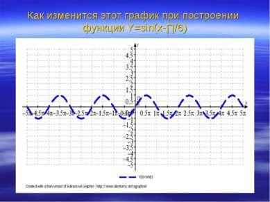 Как изменится этот график при построении функции Y=sin(x-∏/6)