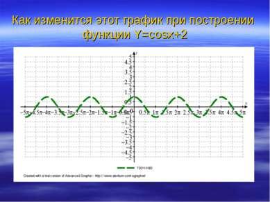 Как изменится этот график при построении функции Y=cosx+2