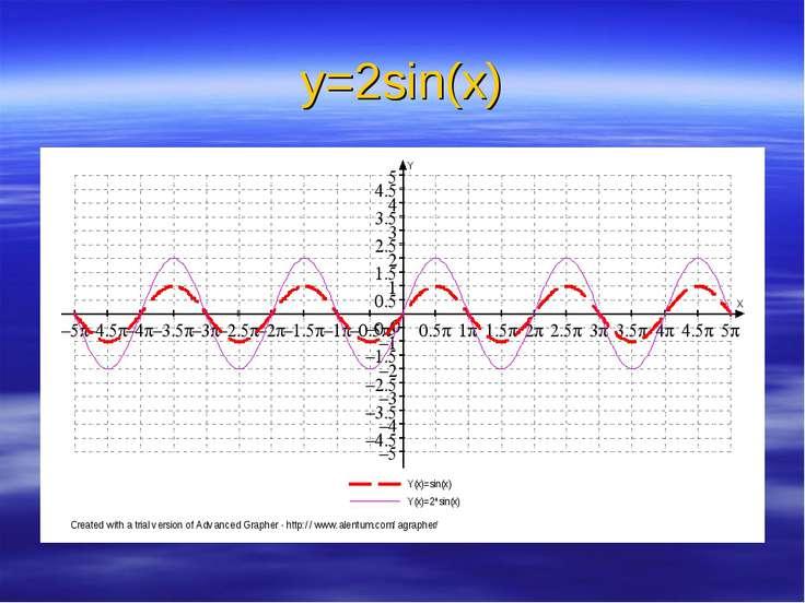 у=2sin(x)