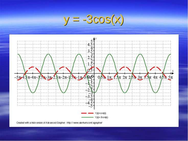 у = -3cos(x)