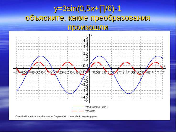 у=3sin(0,5x+∏/6)-1 объясните, какие преобразования произошли