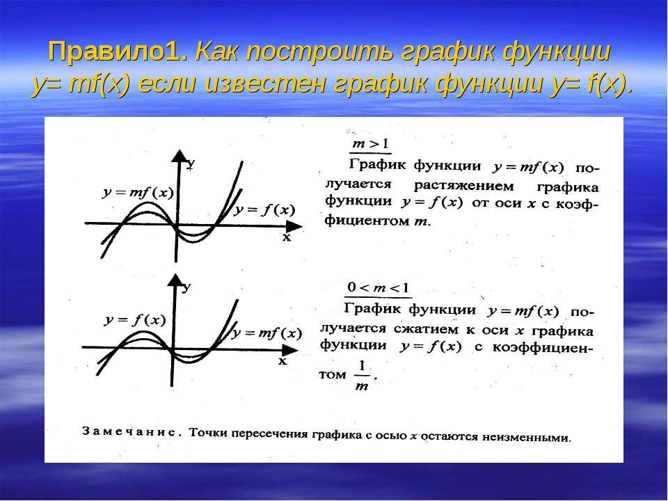 Правило1. Как построить график функции y= тf(x) если известен график функции ...
