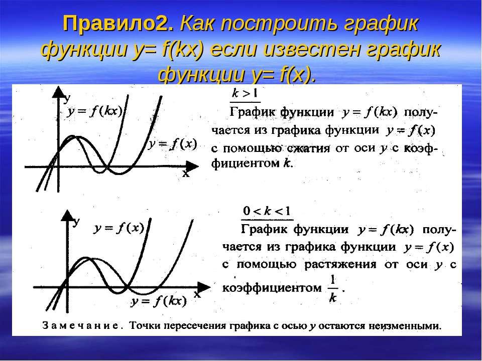 Правило2. Как построить график функции y= f(kx) если известен график функции ...