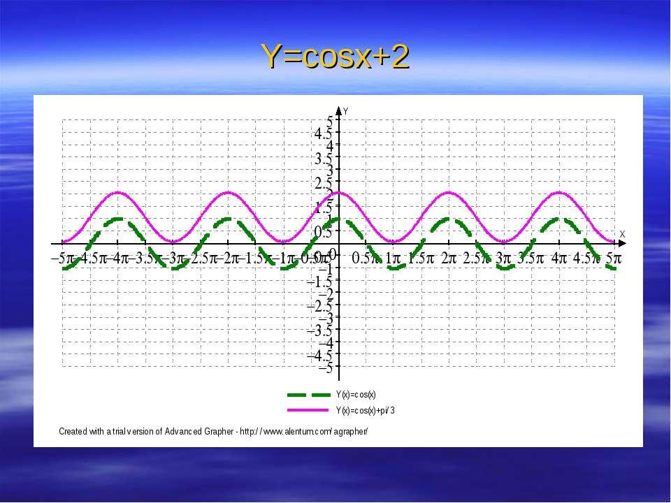 Y=cosx+2
