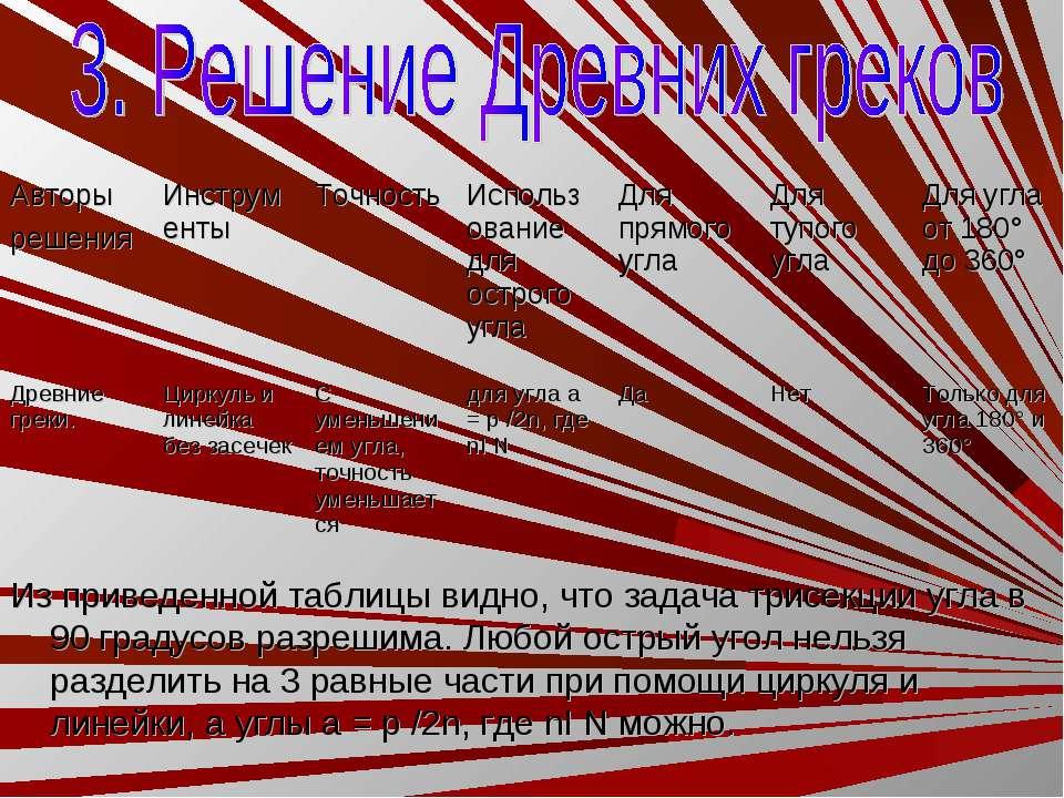 Из приведенной таблицы видно, что задача трисекции угла в 90 градусов разреши...