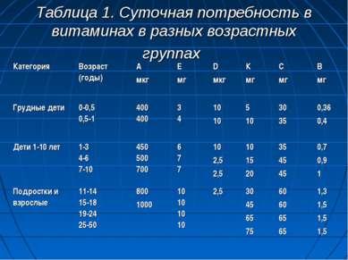 Таблица 1. Суточная потребность в витаминах в разных возрастных группах Катег...