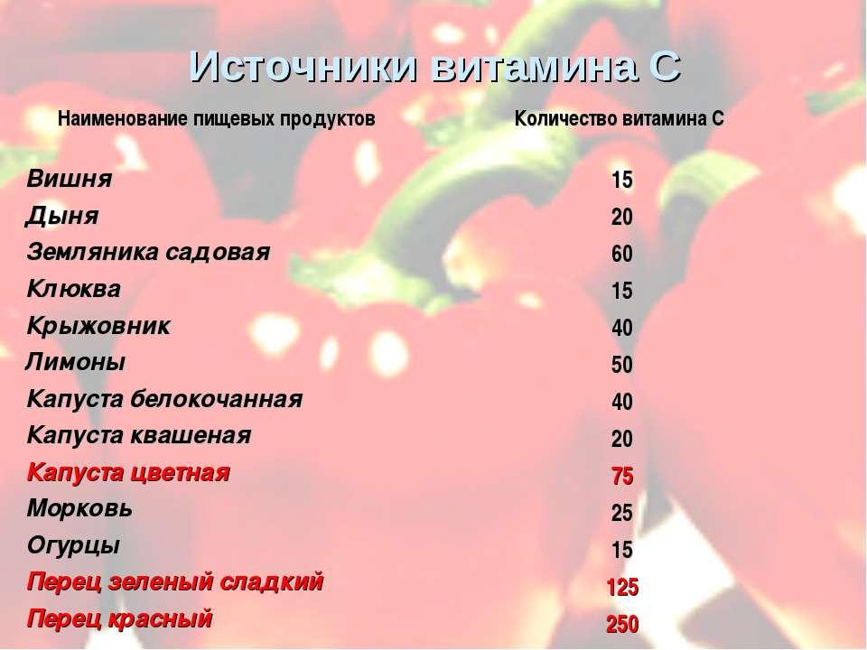 Источники витамина С Наименование пищевых продуктов Количество витамина С Виш...