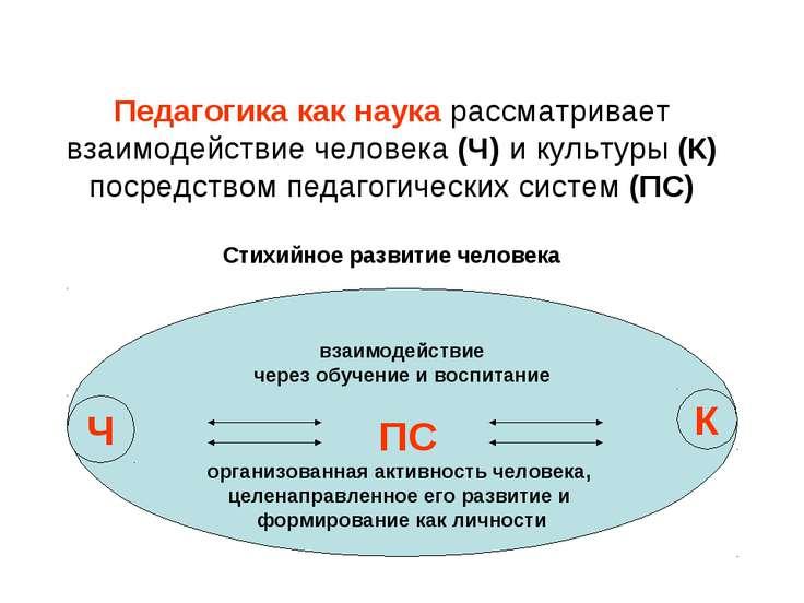 Педагогика как наука рассматривает взаимодействие человека (Ч) и культуры (К)...