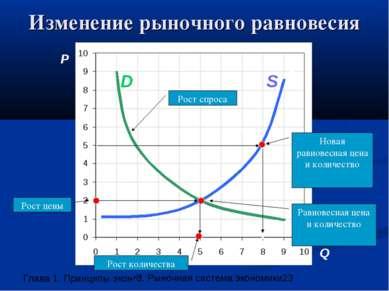 Изменение рыночного равновесия P Q A A1 S Рост количества Рост цены Рост спро...