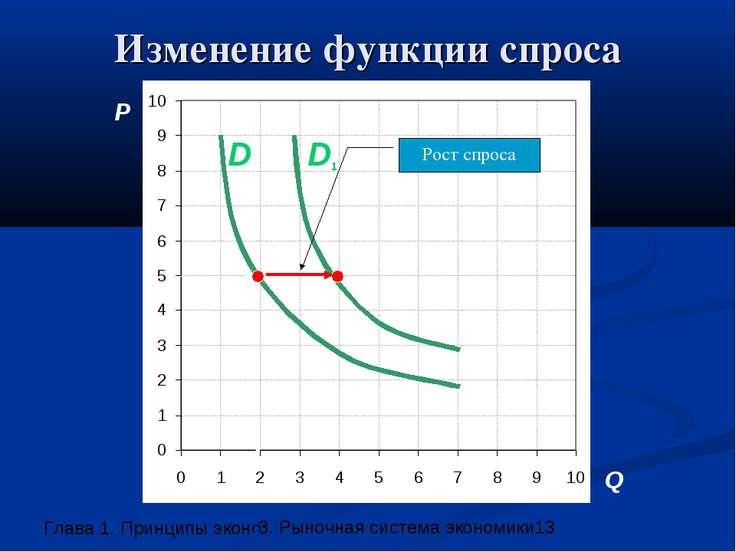 Изменение функции спроса P Q D1 D Рост спроса 3. Рыночная система экономики