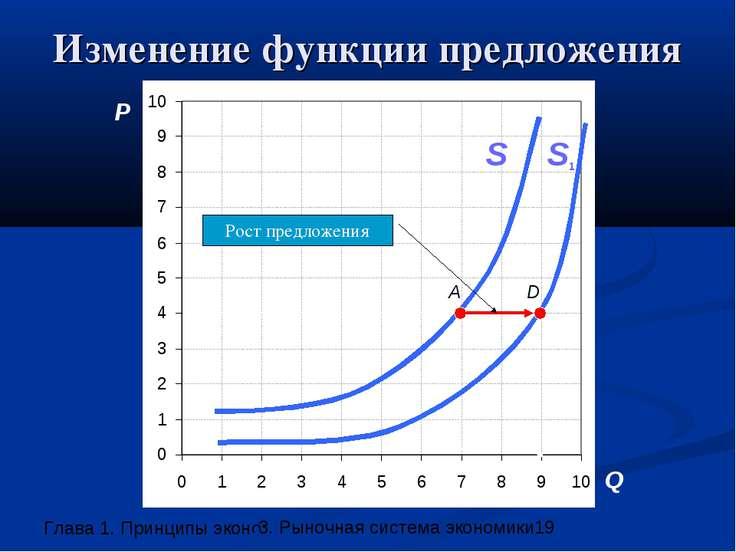 Изменение функции предложения P Q A S D S1 Рост предложения 3. Рыночная систе...