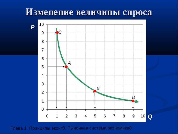 Изменение величины спроса P Q A B D C 3. Рыночная система экономики