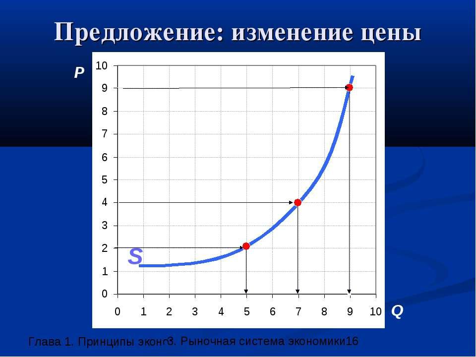 Предложение: изменение цены P Q A C S 3. Рыночная система экономики