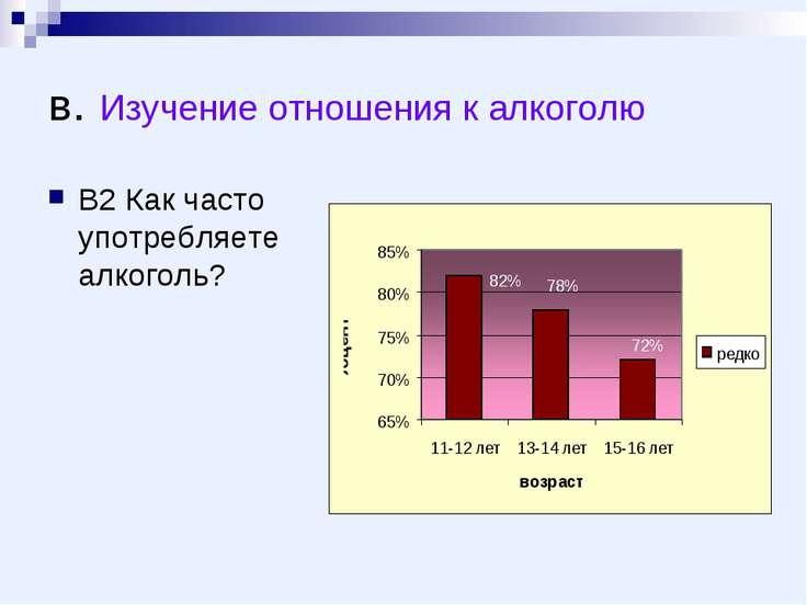 в. Изучение отношения к алкоголю В2 Как часто употребляете алкоголь?