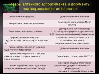 Товары аптечного ассортимента и документы, подтверждающие их качество. Лекарс...