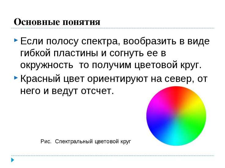 Основные понятия Если полосу спектра, вообразить в виде гибкой пластины и сог...