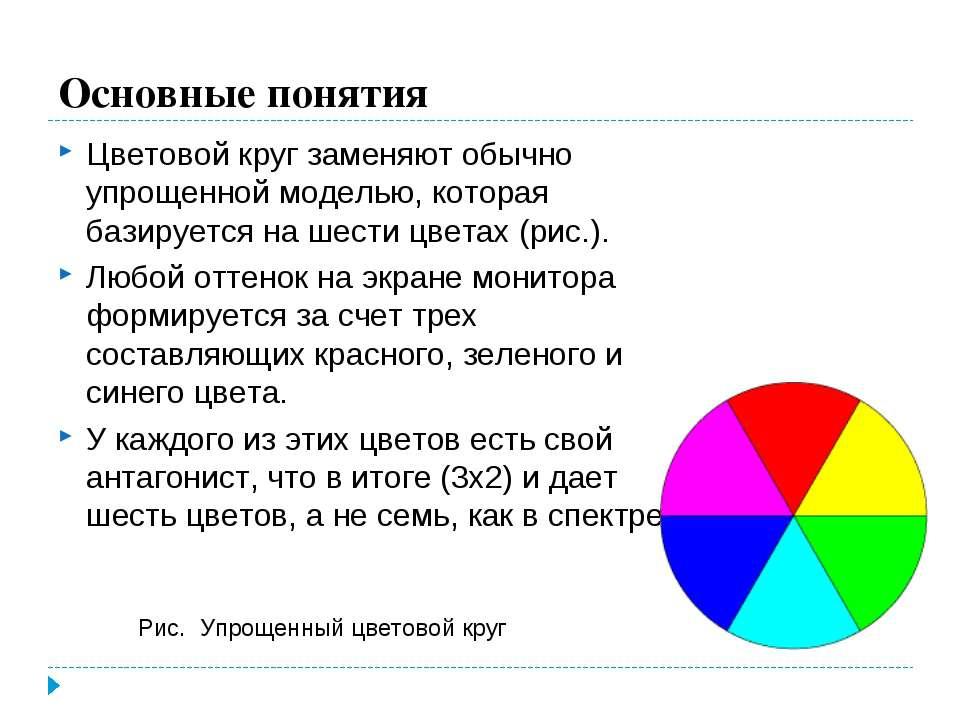 Основные понятия Цветовой круг заменяют обычно упрощенной моделью, которая ба...