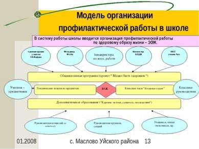 Модель организации профилактической работы в школе В систему работы школы вво...