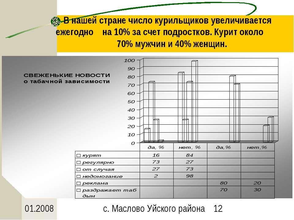 В нашей стране число курильщиков увеличивается ежегодно на 10% за счет подрос...
