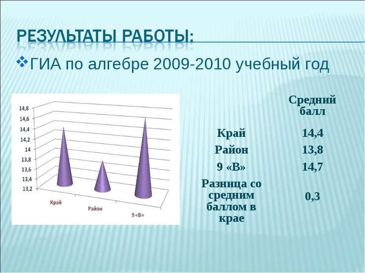 ГИА по алгебре 2009-2010 учебный год Средний балл Край 14,4 Район 13,8 9 «В» ...