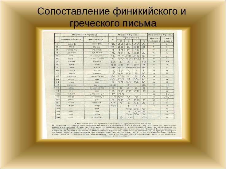 Сопоставление финикийского и греческого письма