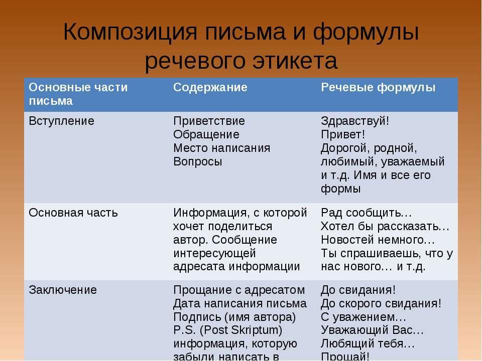 Композиция письма и формулы речевого этикета Основные части письма Содержание...