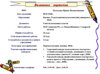 Визитная карточка ФИО Полозова Ирина Валентиновна Дата рождения 08.05.1968г. ...