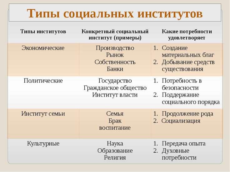 Типы социальных институтов Типы институтов Конкретный социальный институт (пр...