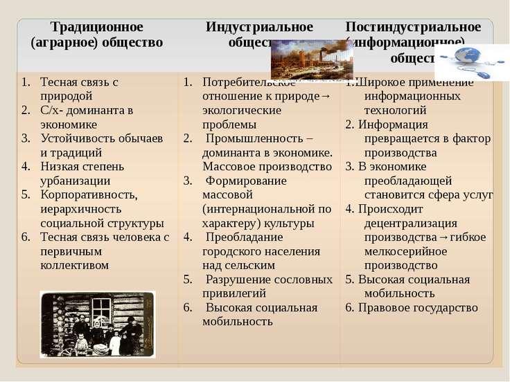 Традиционное (аграрное) общество Индустриальное общество Постиндустриальное (...