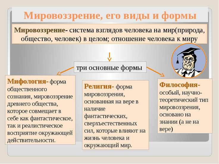 Мировоззрение, его виды и формы Мировоззрение- система взглядов человека на м...