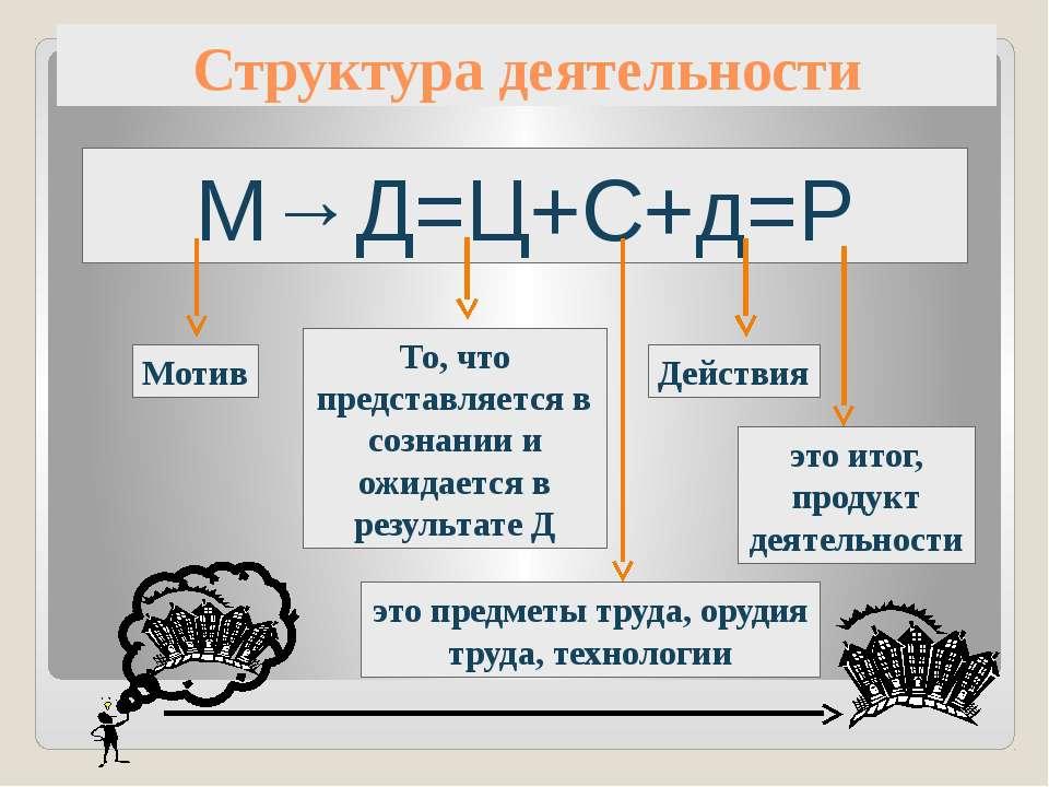 Структура деятельности М→Д=Ц+С+д=Р Мотив То, что представляется в сознании и ...