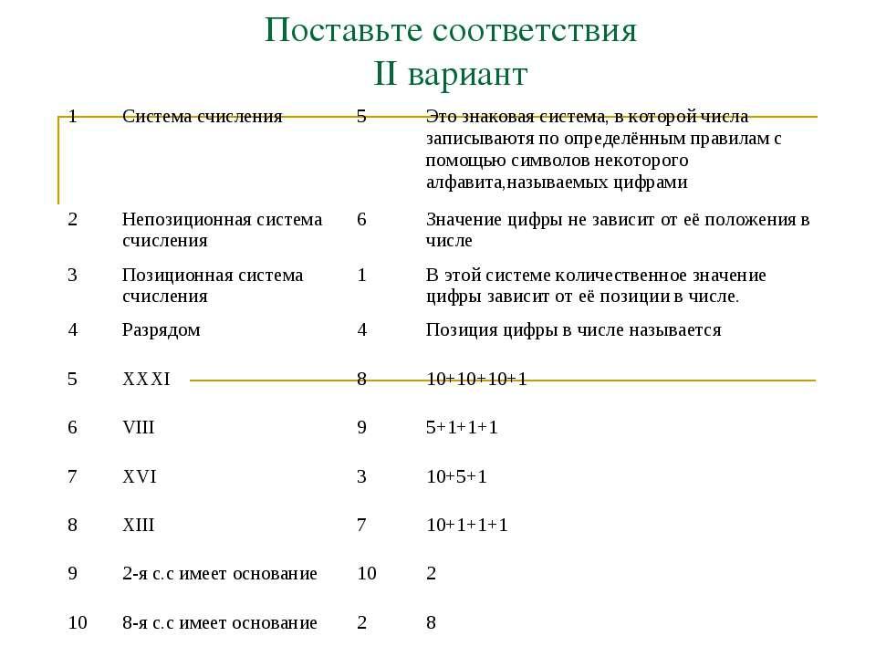 Поставьте соответствия ІІ вариант 1 Система счисления 5 Это знаковая система,...