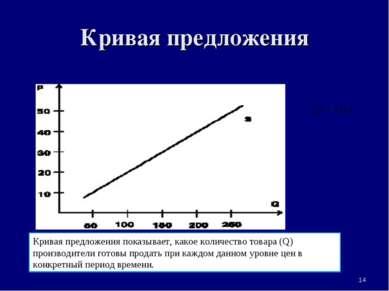 Кривая предложения * Кривая предложения показывает, какое количество товара (...