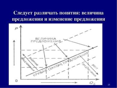 Следует различать понятия: величина предложения и изменение предложения * 3. ...
