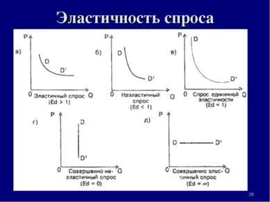 Эластичность спроса * 3. Рыночная система экономики