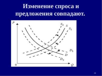 Изменение спроса и предложения совпадают. * 3. Рыночная система экономики