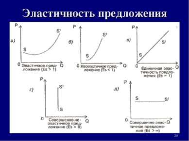 Эластичность предложения * 3. Рыночная система экономики