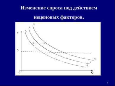 Изменение спроса под действием неценовых факторов. * 3. Рыночная система экон...