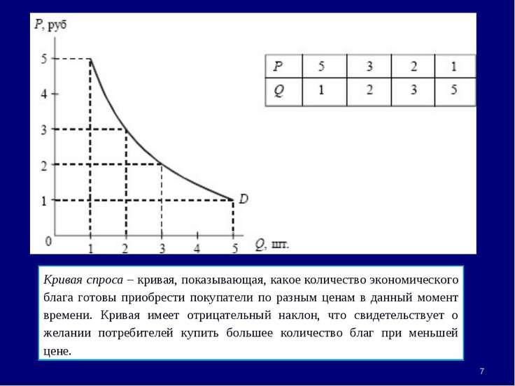 * Кривая спроса – кривая, показывающая, какое количество экономического блага...