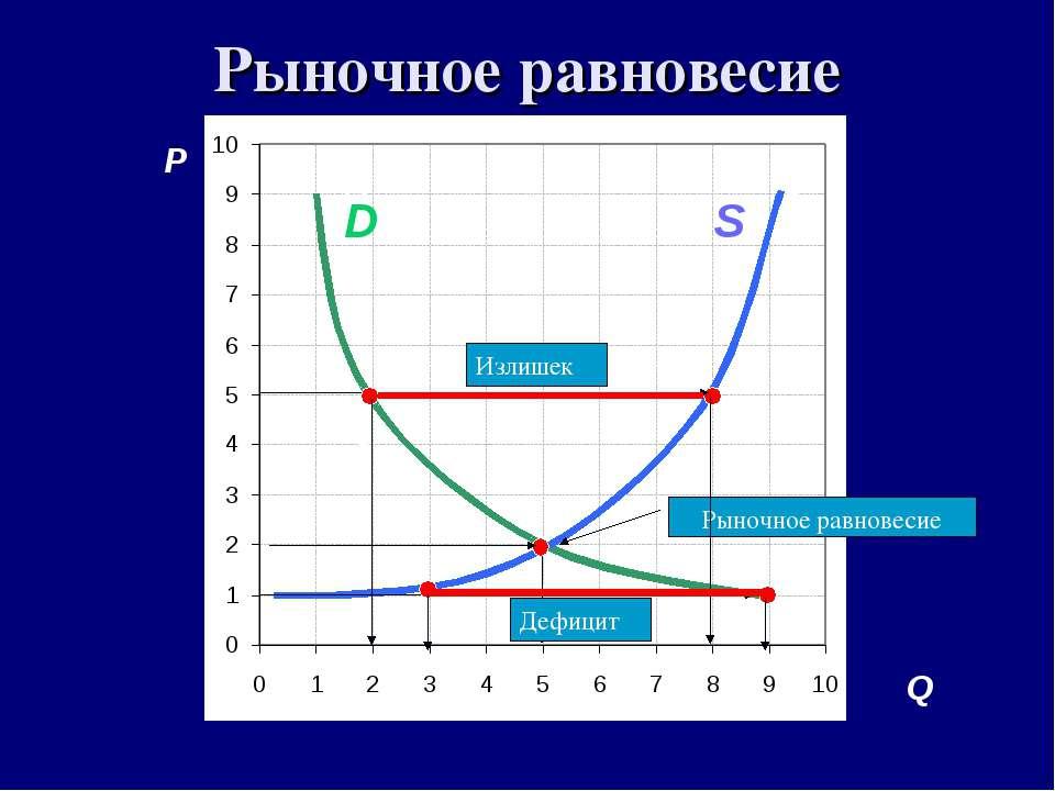 Рыночное равновесие P A C S D B F Дефицит Q S D Рыночное равновесие Излишек Д...