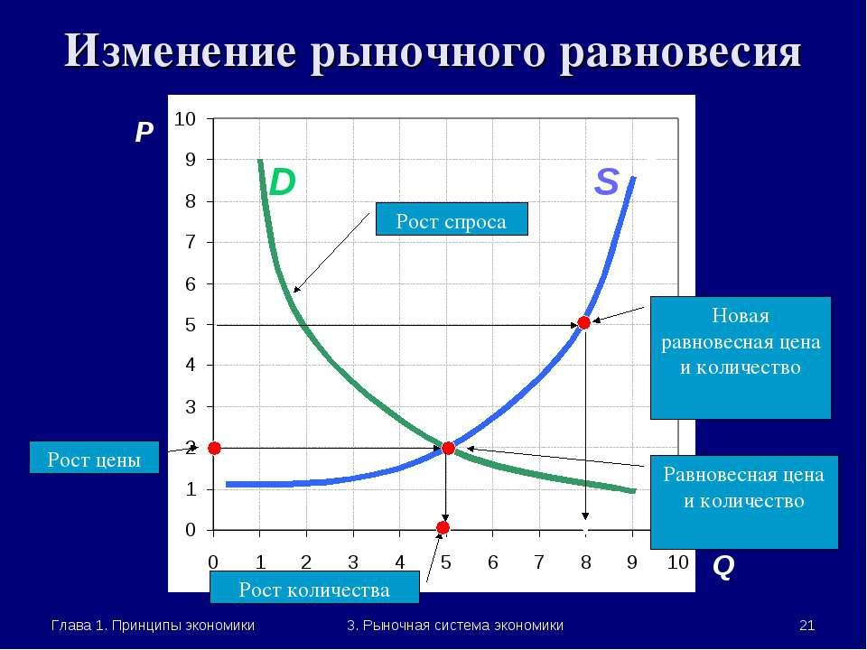 Глава 1. Принципы экономики * 3. Рыночная система экономики Изменение рыночно...